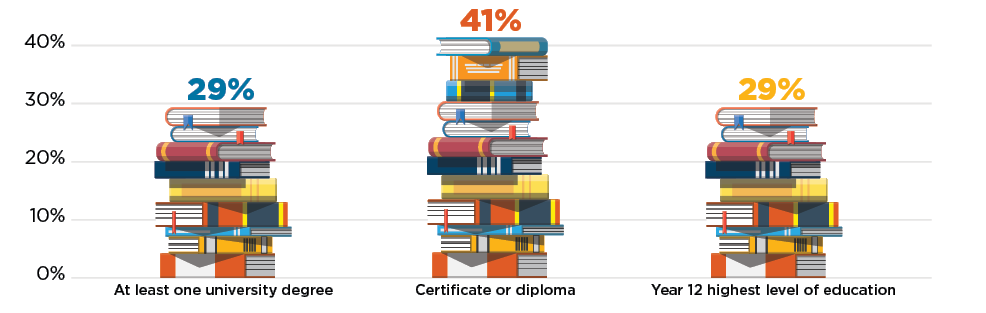 The recruitment methodology and characteristics of the cohort by education: 29% at least one university degree; 41% certificate of diploma; 29% year 12 highest level of education.