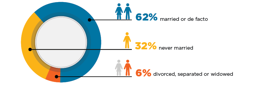 The recruitment methodology and characteristics of the cohort by relationship status: 62% married or de facto; 32% never married; 6% divorced, separated or widowed.