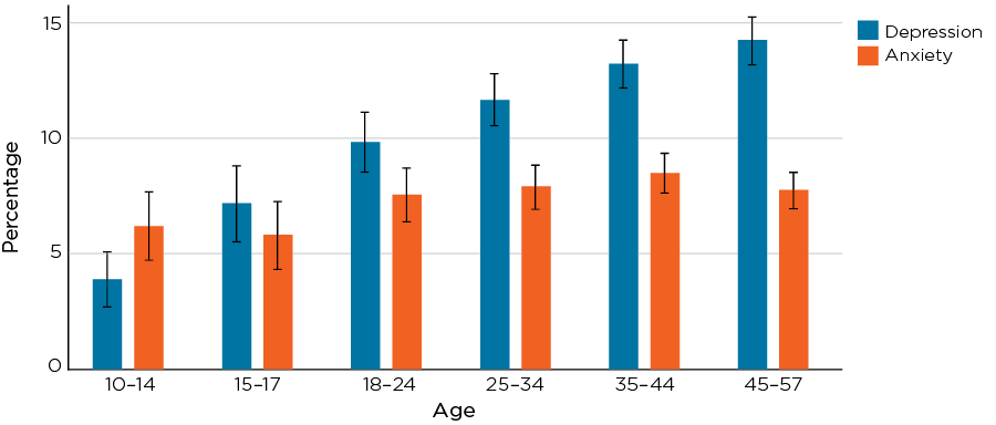 Figure 1.1: Estimated prevalence of past year anxiety and depression among Australian males aged 10-57 in 2013/14