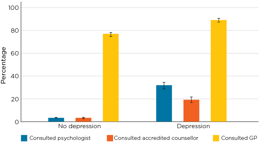 Figure 1.6: Health care use in the past 12 months by adult men with depression in 2015/16