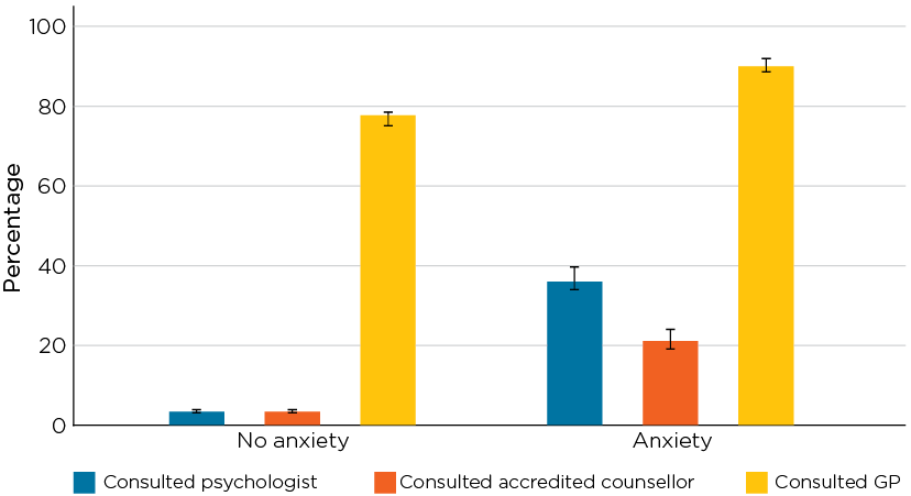 Figure 1.7: Health care use in the past 12 months by adult men with self-reported diagnoses of anxiety in 2015/16