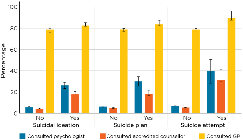 Figure 1.8: Health care use among adult men by suicidality in the past 12 months in 2015/16