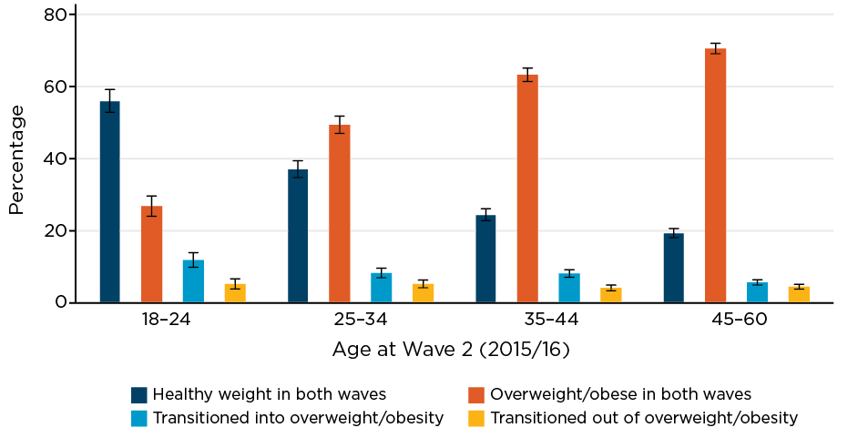 Figure 3.3: Patterns of weight change between 2013/14 and 2015/16, by age group