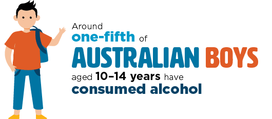 Infographic: Around one-fifth of Australian boys aged 10-14 years have consumed alcohol