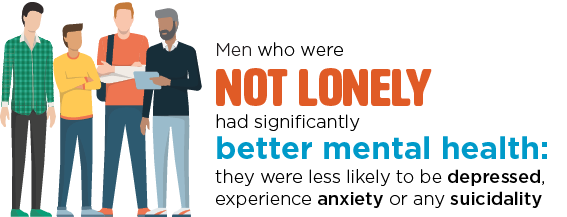 Infographic: men who were not lonely had significantly better mental health: they were less likely to be depressed, experience anxiety or any suicidality