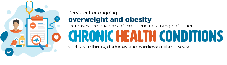Infographic: Persistent or ongoing overweight and obesity increases the chances of experiencing a range of other chronic health conditions such as arthritis, diabetes and cardiovascular disease.